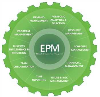 پراجکت سرور استقرار EPM راهکاری جامع برای مدیریت پروژه